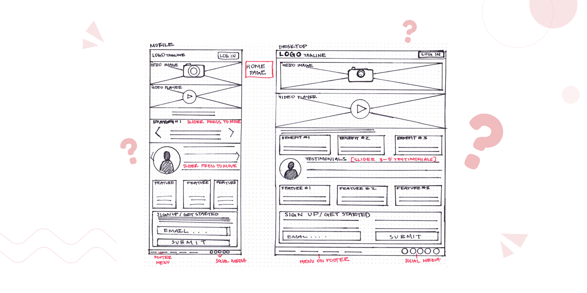 What is wireframing | designerrs